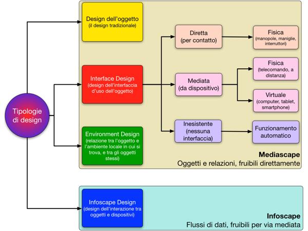 Tipologie di design