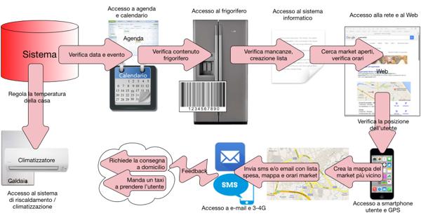 Esempio di flusso IoT