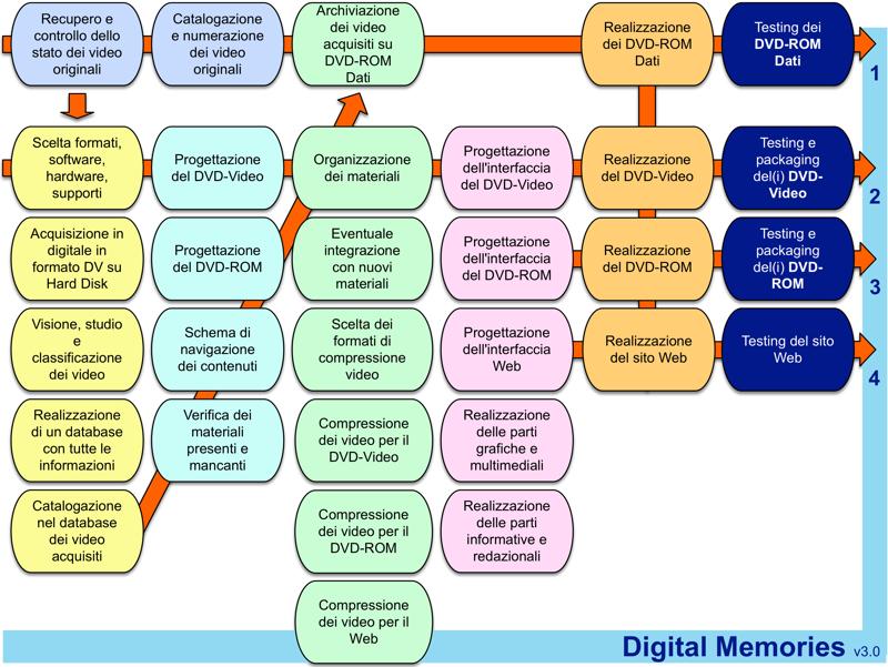 Digital_Memories_layout