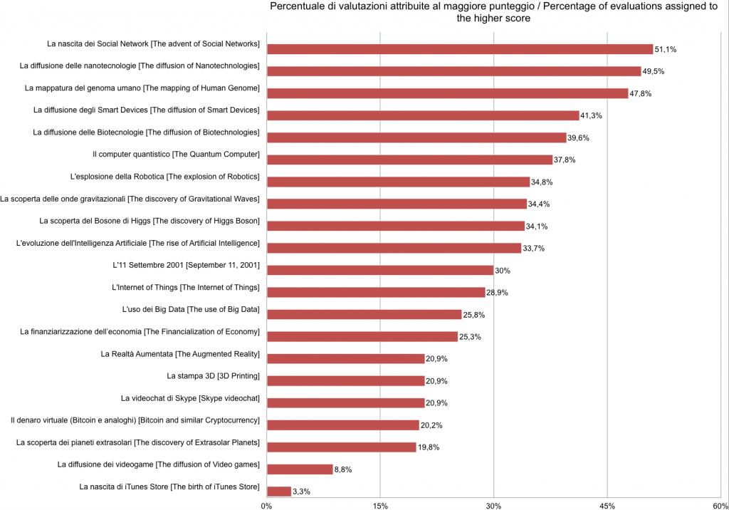 Survey_Data_2 (Ita-Eng)